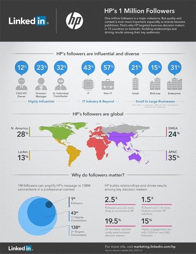 HP's 1 Million Followers: Infographic