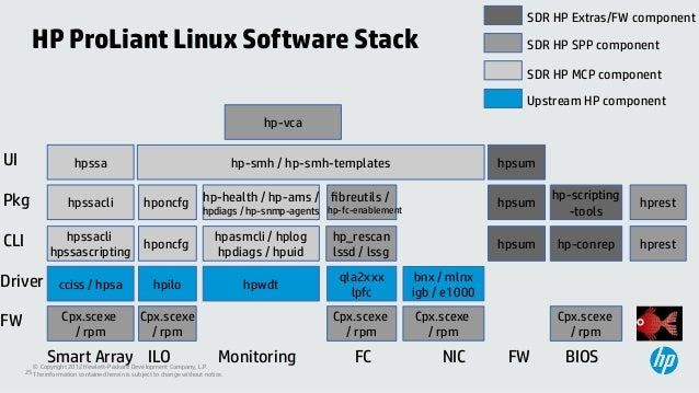 HP and linux