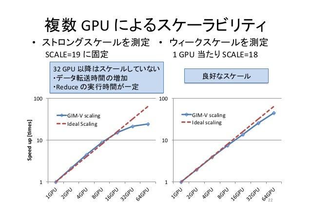 汎用グラフ処理モデルGIM-Vの複数GPUによる大規模計算とデータ転送の最適化