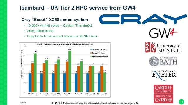 """Isambard – UK Tier 2 HPC service from GW4 •Cray """"Scout"""" XC50 series system • 10,000+ Armv8 cores – Cavium ThunderX2 • Arie..."""