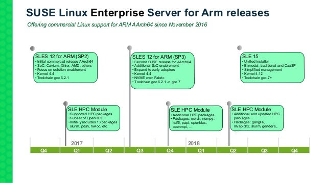 SUSE Linux Enterprise Server for Arm releases Offering commercial Linux support for ARM AArch64 since November 2016 Q3 201...