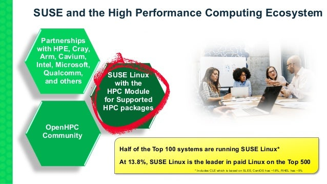 SUSE and the High Performance Computing Ecosystem SUSE Linux with the HPC Module for Supported HPC packages Partnerships w...