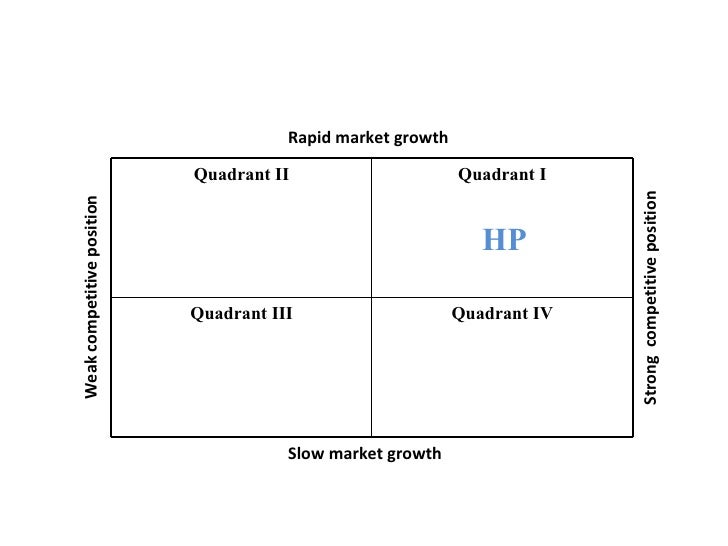 hp case analysis A consultative approach to try-and-buy software sales as one of the largest software and hardware manufacturers in the world, hp software sells everything from.