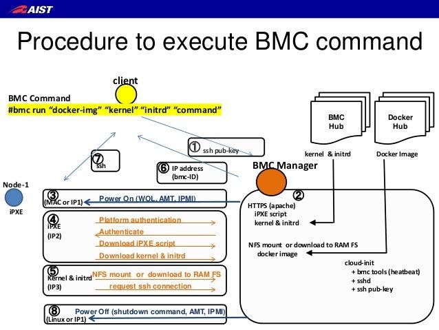 """Node-1 Docker Hub BMC Hub BMC Manager client BMC Command #bmc run """"docker-img"""" """"kernel"""" """"initrd"""" """"command"""" HTTPS (apache) ..."""
