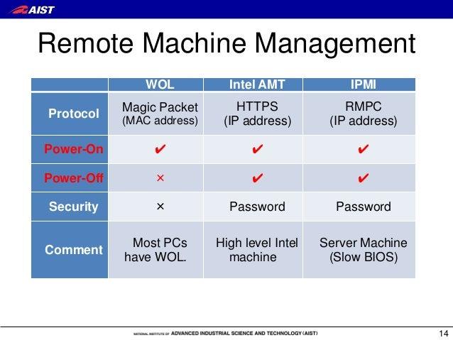 Remote Machine Management WOL Intel AMT IPMI Protocol Magic Packet (MAC address) HTTPS (IP address) RMPC (IP address) Powe...