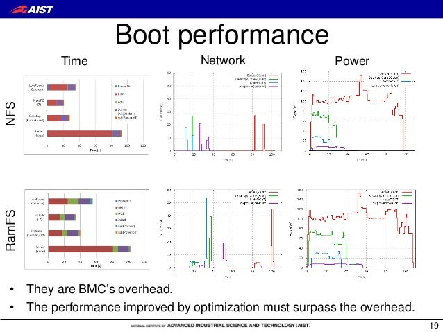 Boot performance 19 Network PowerTime NFSRamFS • They are BMC's overhead. • The performance improved by optimization must ...