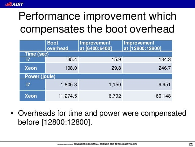 Performance improvement which compensates the boot overhead Boot overhead Improvement at [6400:6400] Improvement at [12800...