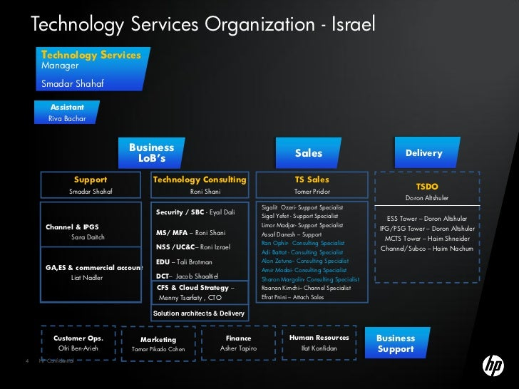 hewlett packard organizational structure Hewlett packard competitive strategy  design without affecting the inner structure a situation called  organizational behavior in hewlett packard.