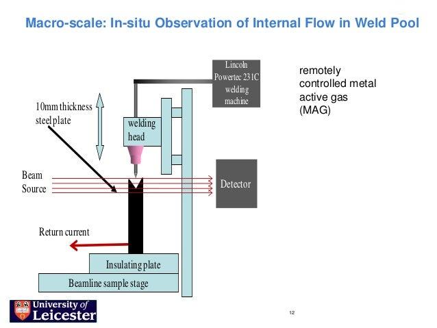 Macro-scale: In-situ Observation of Internal Flow in Weld Pool                                           Lincoln          ...