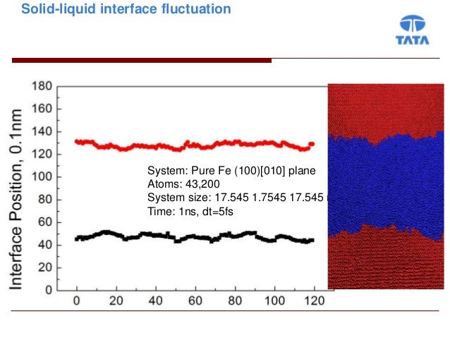Solid-liquid interface fluctuation                    System: Pure Fe (100)[010] plane                    Atoms: 43,200   ...