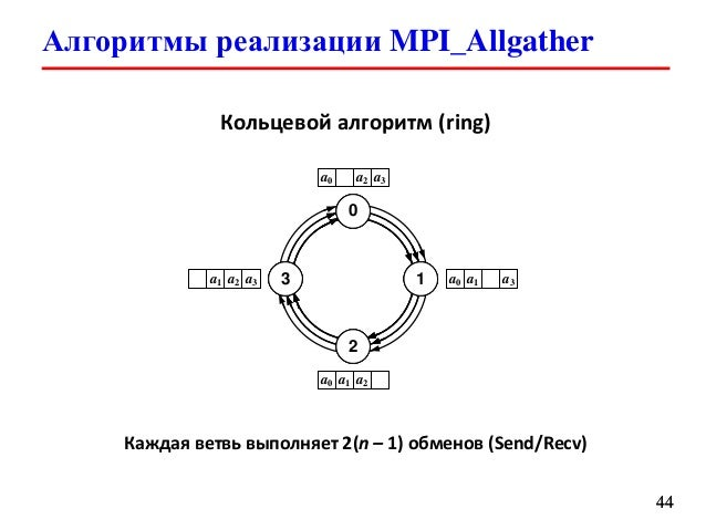 Mpi Allgather On A Ring