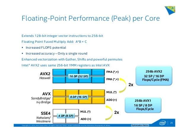 Intel Technologies for High Performance Computing