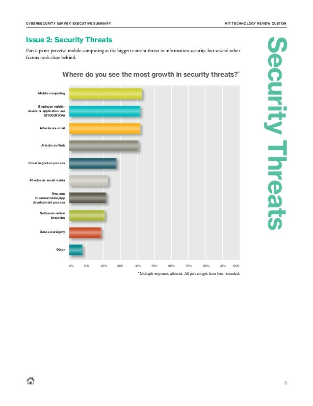Cybersecurity Survey: Executive Summary MIT TECHNOLOGY REVIEW CUSTOM 3 Issue 2: Security Threats Participants perceive mo...