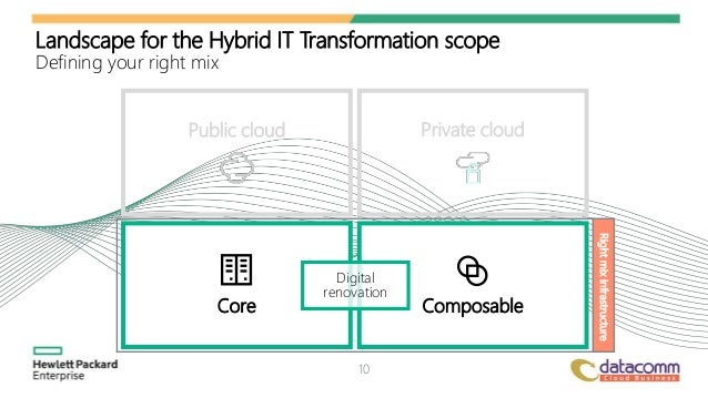 Hybrid It Laying The Quot Right Mix Quot Foundation For Digital