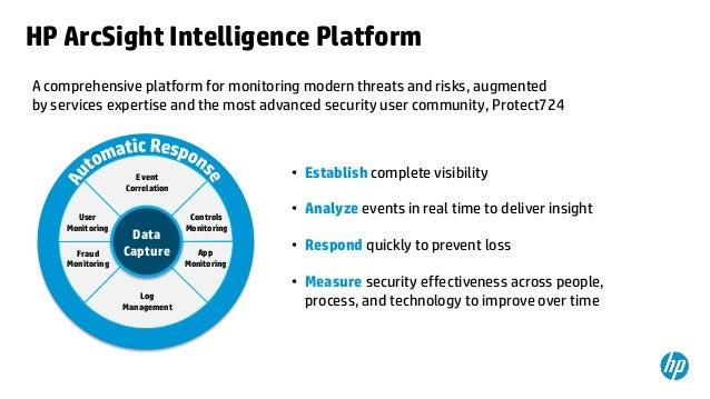 Ciso Platform Annual Summit 2013 Hp Enterprise Security