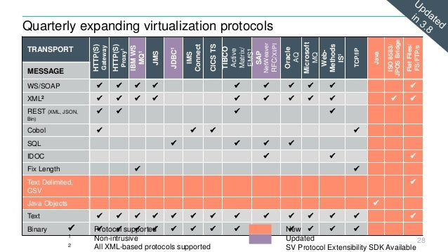 Hpe service virtualization 3 8 what's new chicago adm