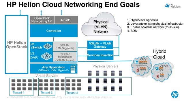 Hp helion meetup_networking_sdn