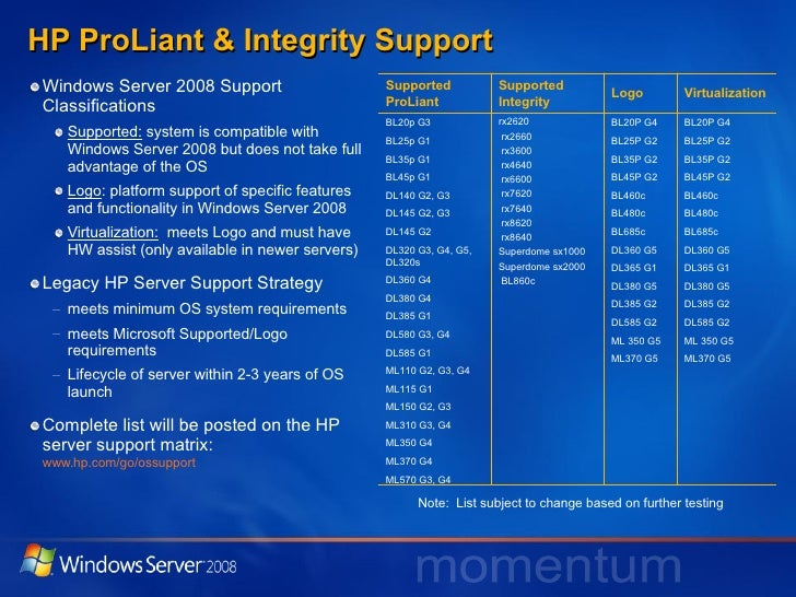 Hp Industry Standard Solutions For Microsoft Windows Server