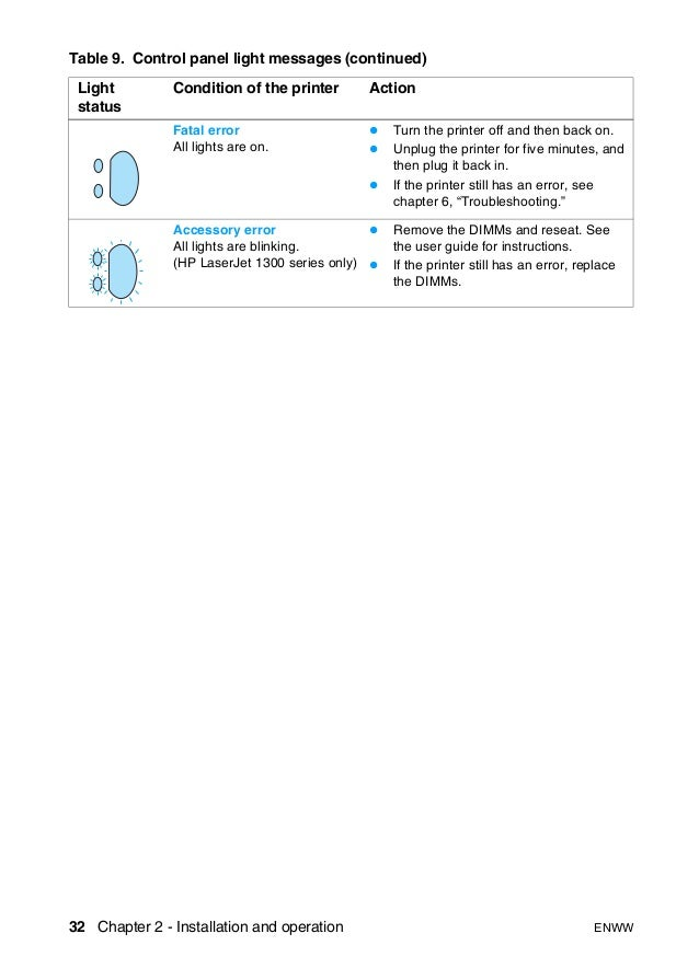 hp laser jet 1150 1300 service manual rh slideshare net HP Laptop HP 1300 Driver Windows 7