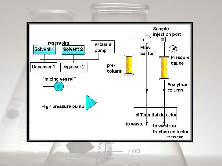 HPLC - High performance liquid chromatography