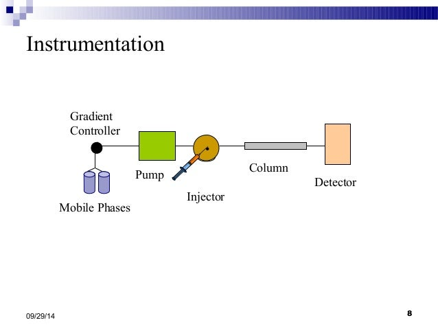 gradient elution of plan components hexane soluble Chemical constituents and biological activities of the aerial parts gel cc using n-hexane-etoac gradient and gel columns using dcm-meoh gradient elution.