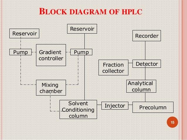Block High Performance Liquid Chromatography Diagram Diy