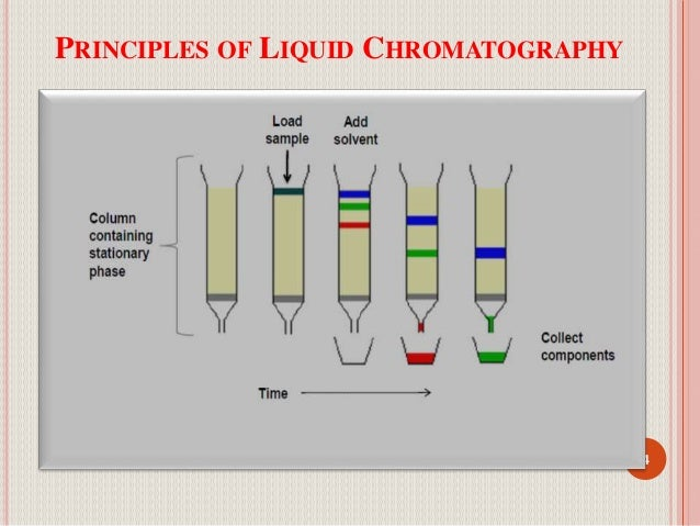Hplc principles of liquid chromatography 4 ccuart Image collections
