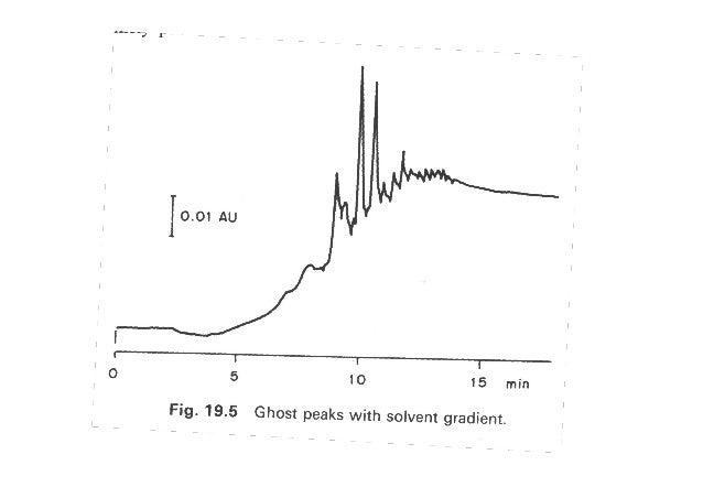 Theory And Application Of High Performance Liquid Chromatography Hpl