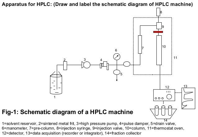 Theory and application of High Performance Liquid Chromatography (HPL…