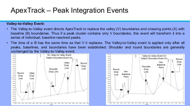 HPLC - Peak integration for chromatography