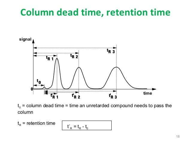 how to find retention time