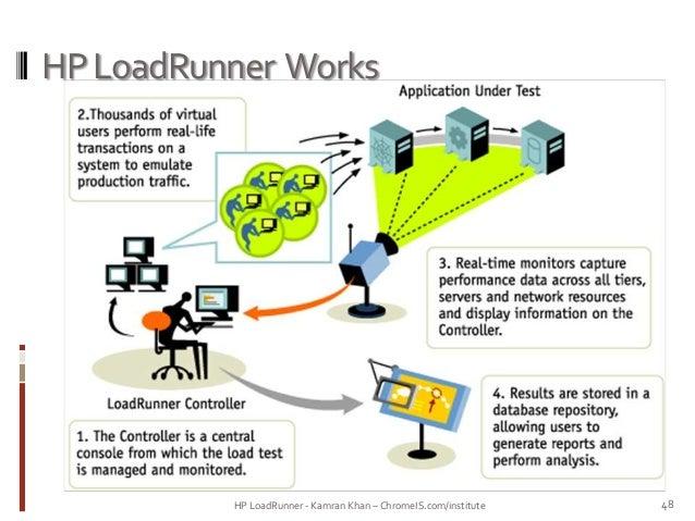 sample resume loadrunner experience