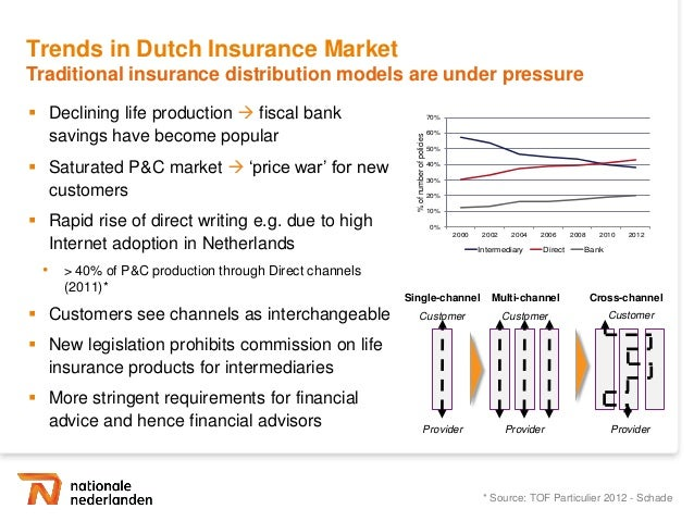 Ing direct success due to customer