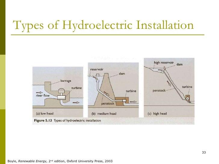 Hydro Power Plant (P)