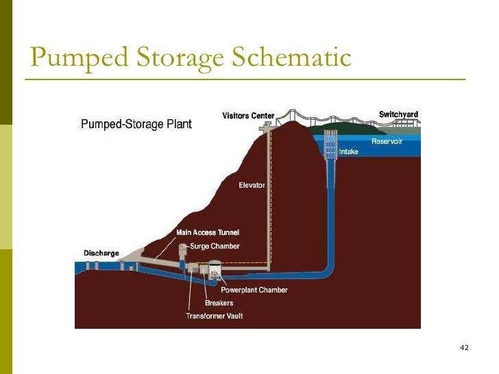Hydro Power Plant P