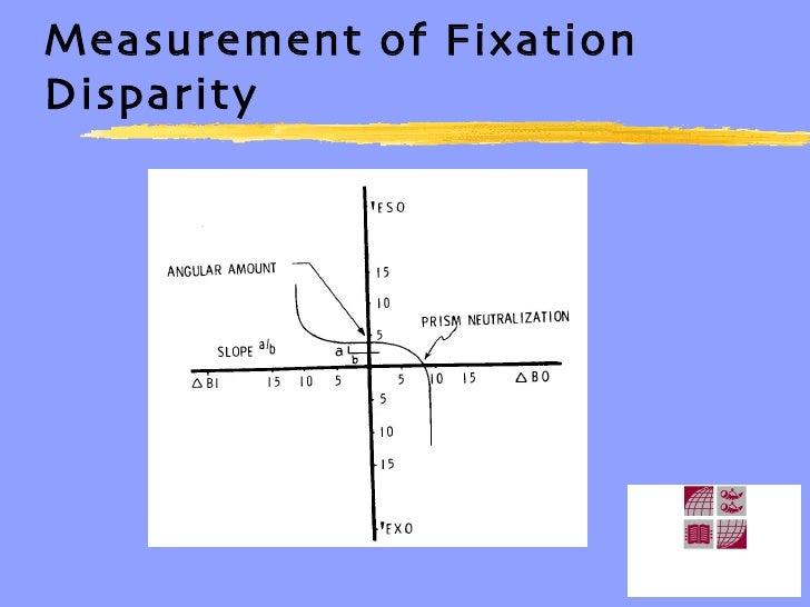 Measurement of Fixation Disparity