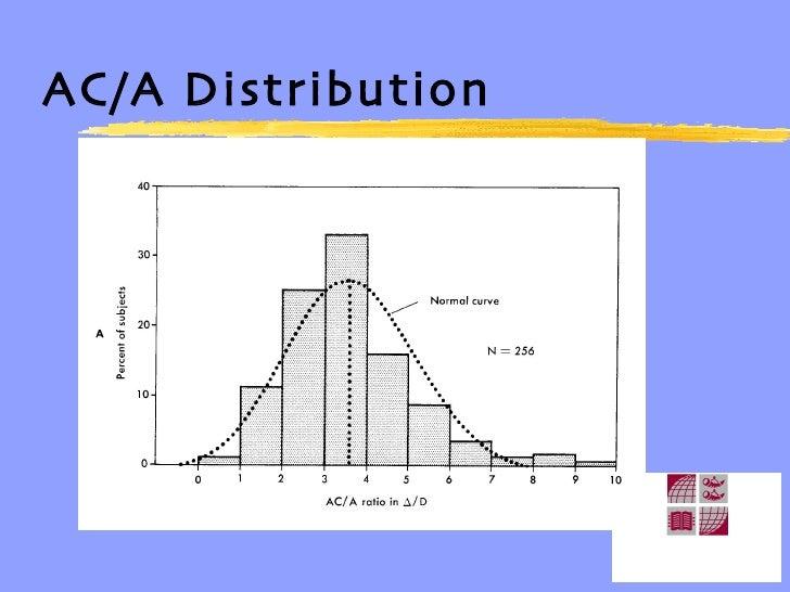 AC/A Distribution