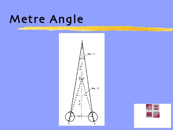 Metre Angle