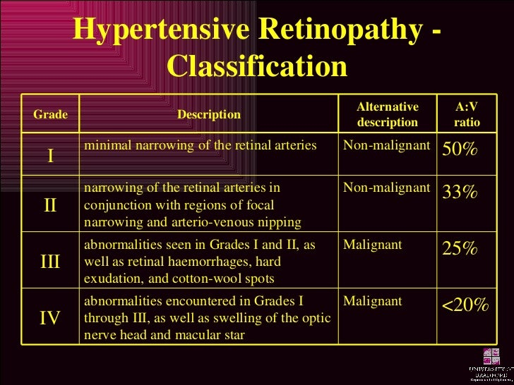hypertensive retinopathy