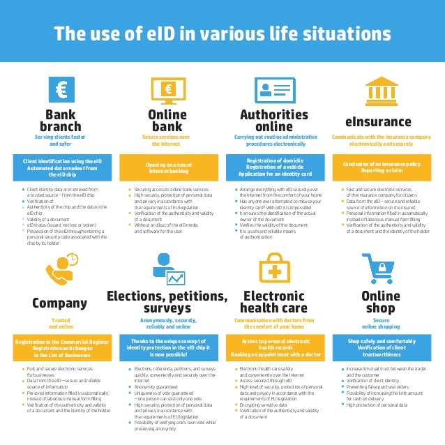 The use of eID in various life situations Bank branch Serving clients faster and safer Client identification using the eID ...