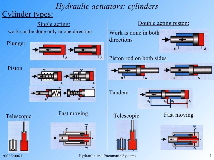 Hydraulic actuators: cylinders <ul><li>Cylinder types: </li></ul>Single acting: work can be done only in one direction Pis...