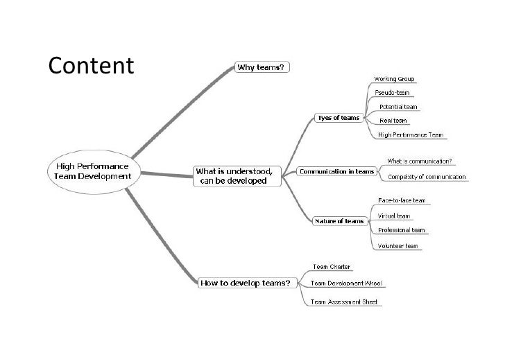 Content     This is the property of Project Management Institute and may not be reproduced or disseminated without the exp...