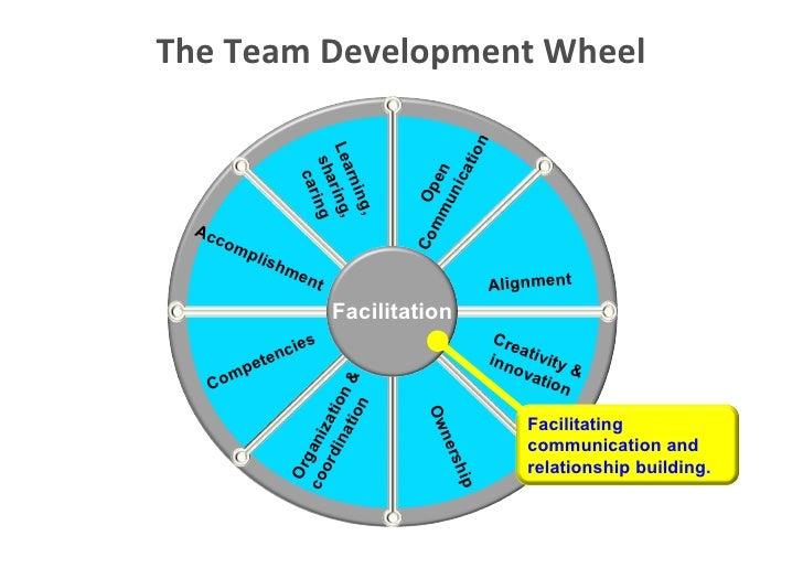 The Team Development Wheel                                                                                                ...