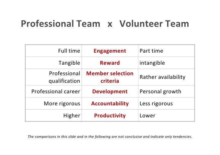 Professional Team x Volunteer Team                                            Full time                           Engageme...