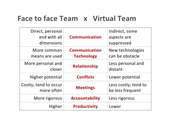 Face to face Team x Virtual Team                 Direct, personal                                                         ...