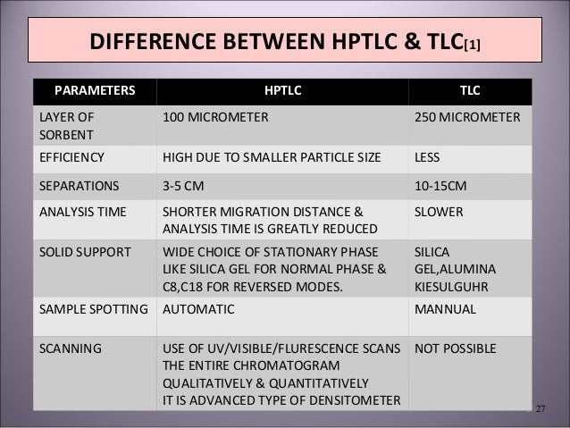 research paper on hptlc Hptlc high impact list of articles ppts journals 825  research article: journal of chromatography & separation techniques, 2018: 401 doi: 104172/ 2157-.