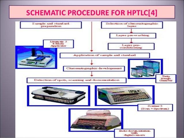 HPTLC TECHNIQUE PDF DOWNLOAD