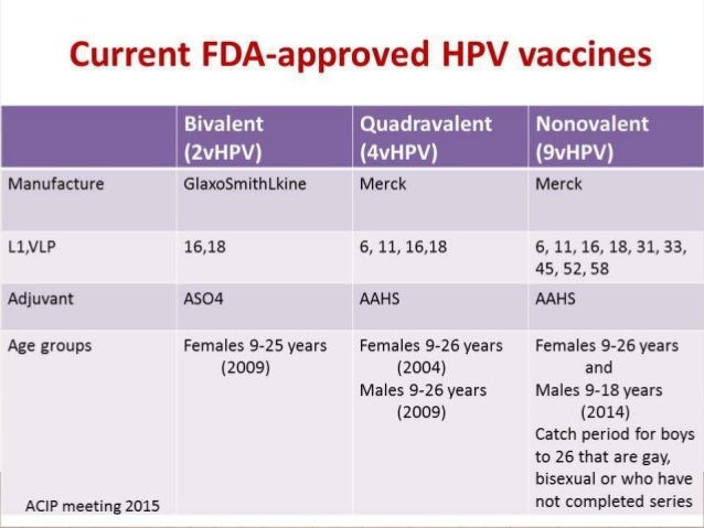 Hpv and cancers