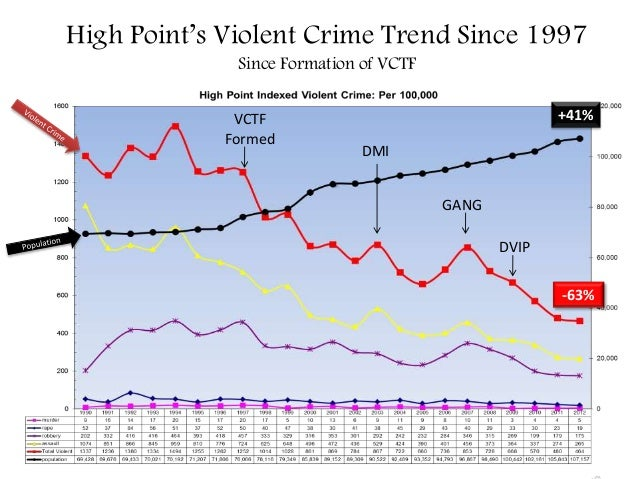 High Point's Violent Crime Trend Since 1997 Since Formation of VCTF  VCTF Formed  +41% DMI GANG DVIP -63%