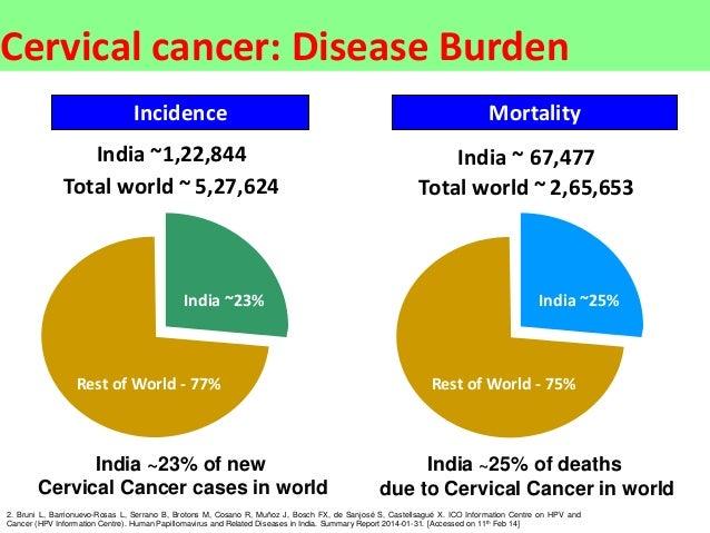 HPV Vaccination , Dr. Sharda Jain  Slide 3